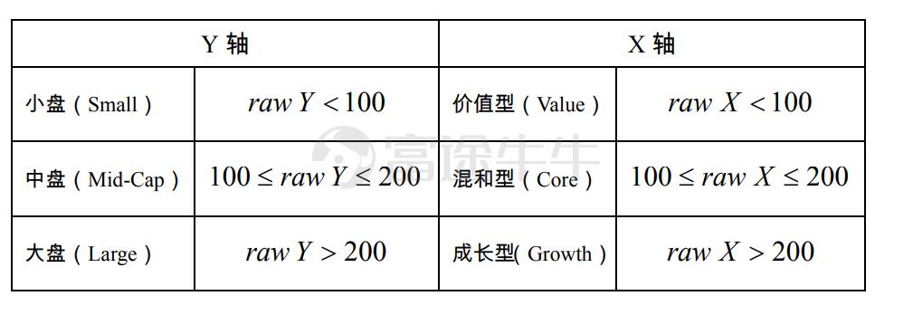 投资风格箱说明 – 基金 – 富途证券插图4