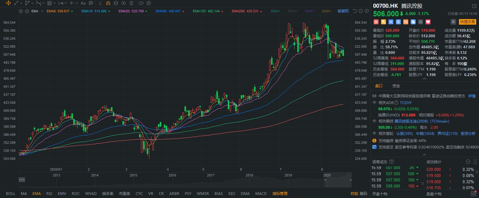 EMA 指数平滑移动平均线 – 指标介绍 – 富途证券插图
