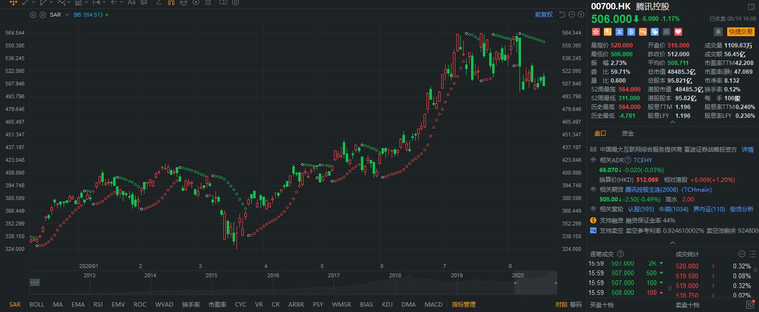 SAR 停损点转向指标 – 指标介绍 – 富途证券插图