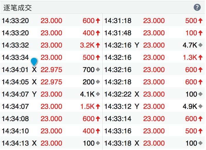 逐笔明细功能介绍 – 股票基础知识 – 富途证券插图