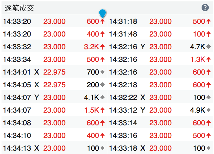 逐笔明细功能介绍 – 股票基础知识 – 富途证券插图1